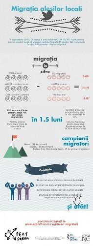 Infografic migratie