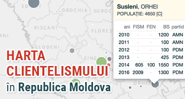 clientelism politic in republica moldova